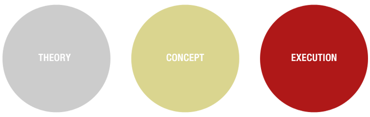 Theory, Concept, Execution